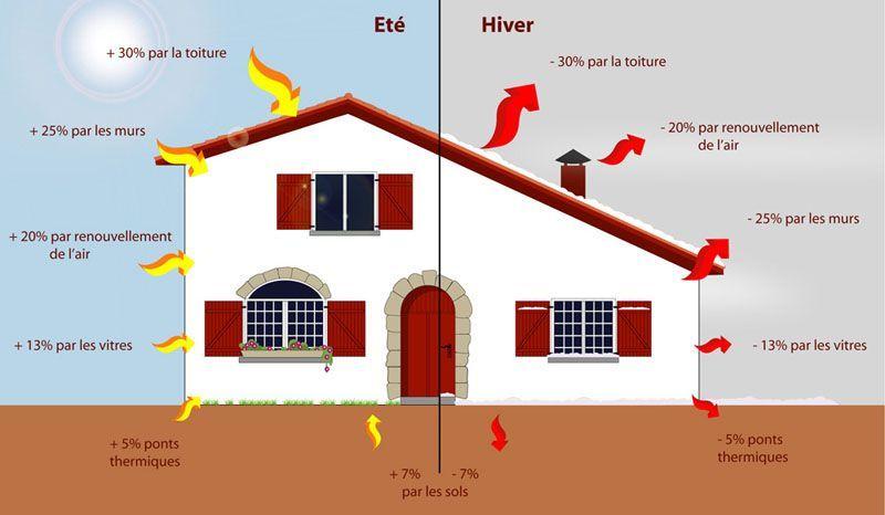 L'isolation des maisons d'habitation, une importance vitale d'ordre économique et écologique